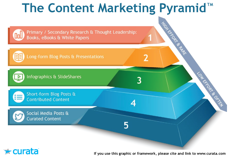 content marketing pyramid from curata